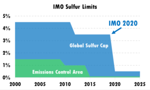 ARE YOU READY FOR IMO 2020 ? | Zeymarine